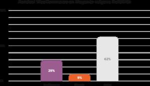 grafiek aandeel woocommerce en magento 2