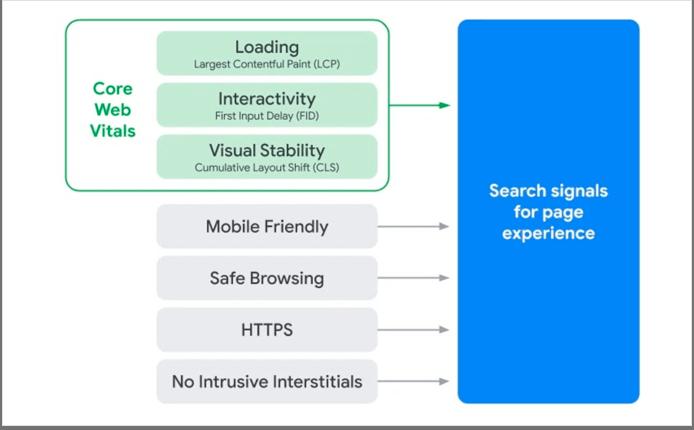 Google's Core Web Vitals